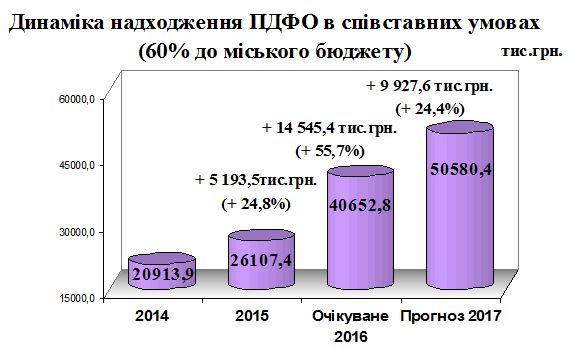 Dynamika nadkhodzhennya PDFO v spivstavnykh umovakh