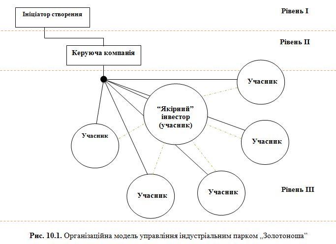 Організаційна модель управління індустріальним парком