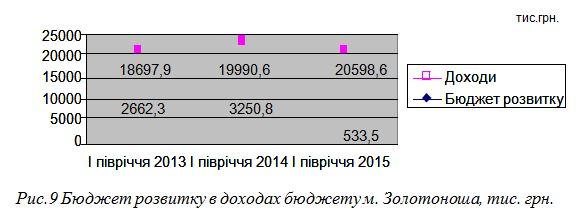 бюджет розвитку в доходах бюджету Золотоноші