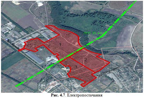 електропостачання індустрального парку