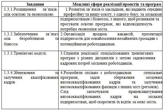 індикатори 03