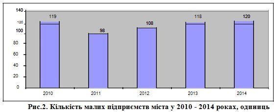 кількість малих підприємств міста