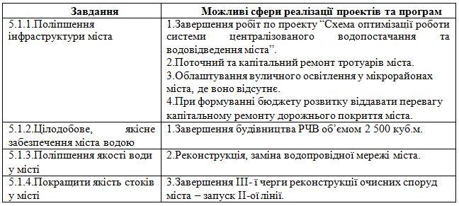 завдання 10