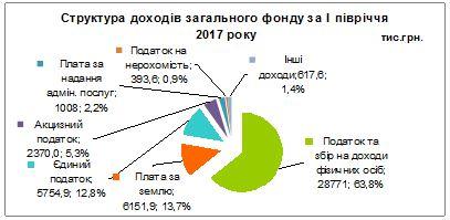 Структура доходів загального фонду