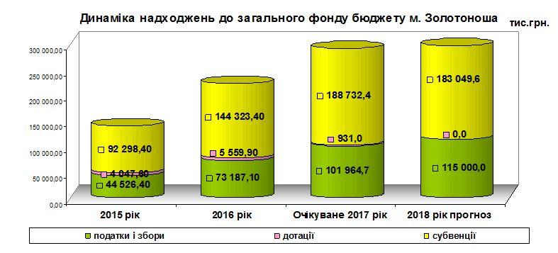 Динаміка надходжень до загального фонду бюджету м. Золотоноша