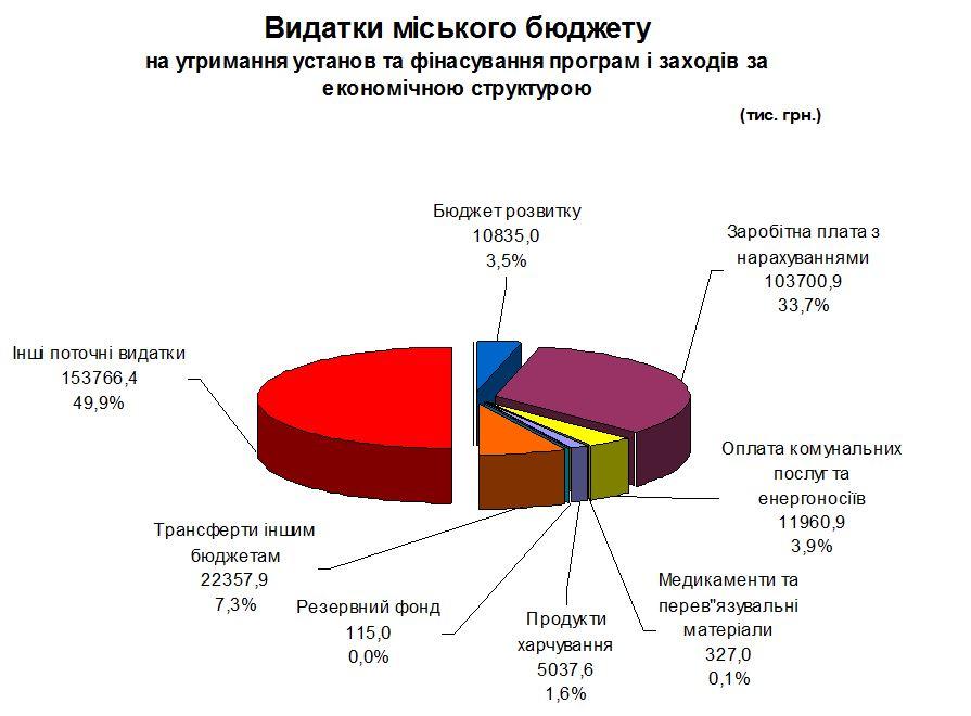 видатки міського бюджету 02
